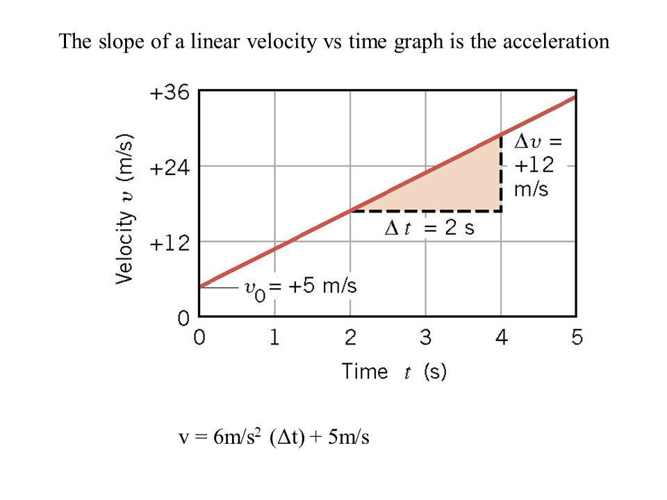 v = 6m/s 2 (Δt) + 5m/s