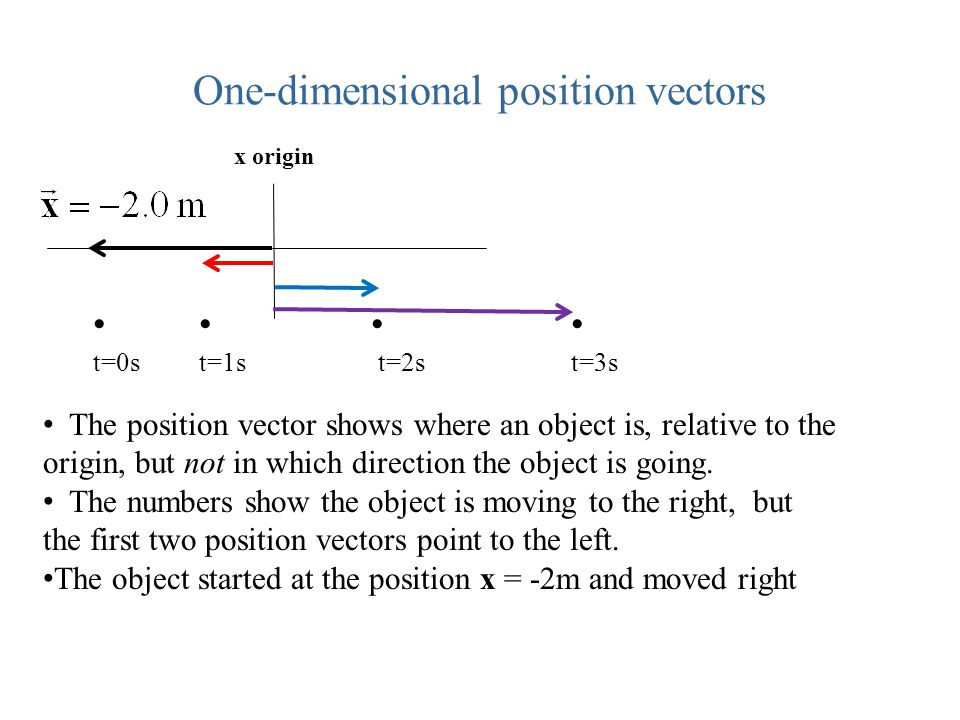 One-dimensional position vectors The position vector shows where an object is, relative to the origin, but not in which direction the object is going.