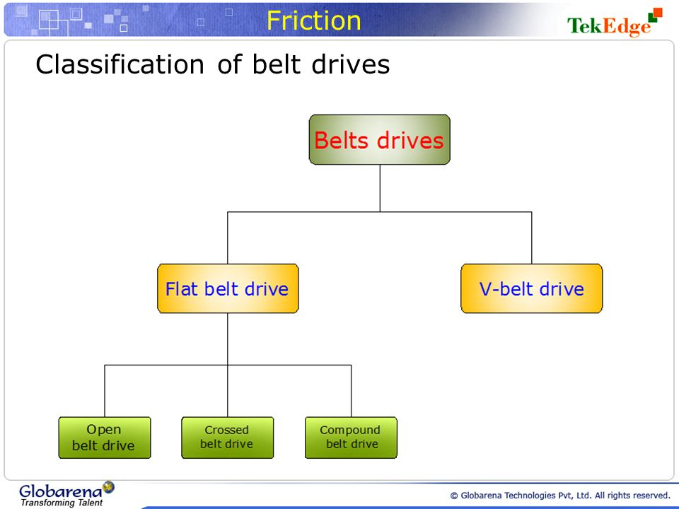 Friction Classification of belt drives