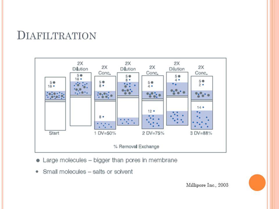 D IAFILTRATION Millipore Inc., 2003