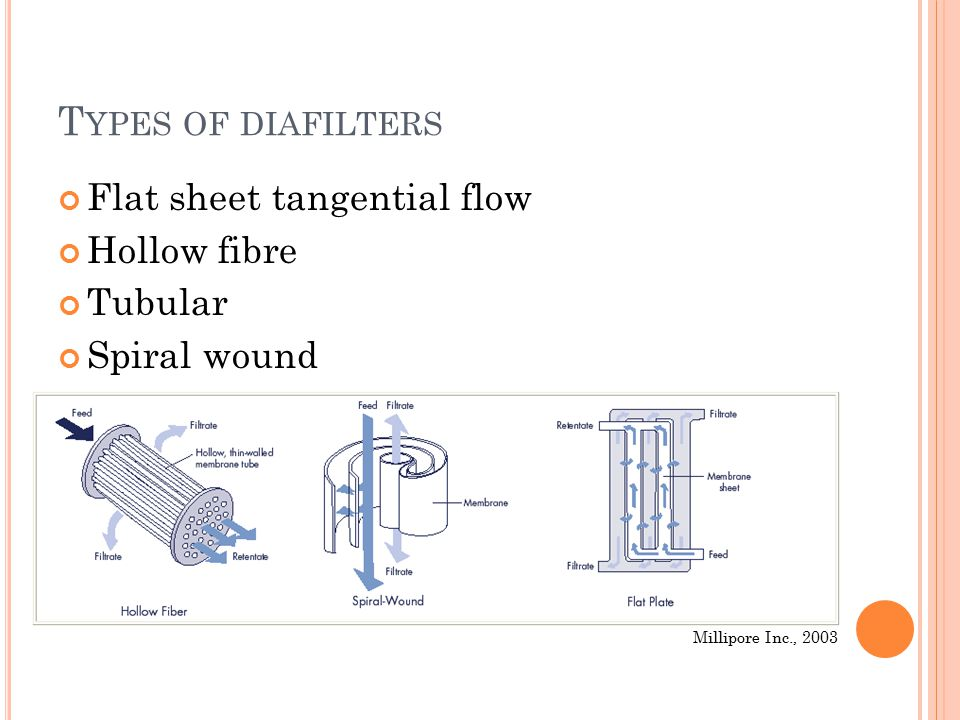 T YPES OF DIAFILTERS Flat sheet tangential flow Hollow fibre Tubular Spiral wound Millipore Inc., 2003