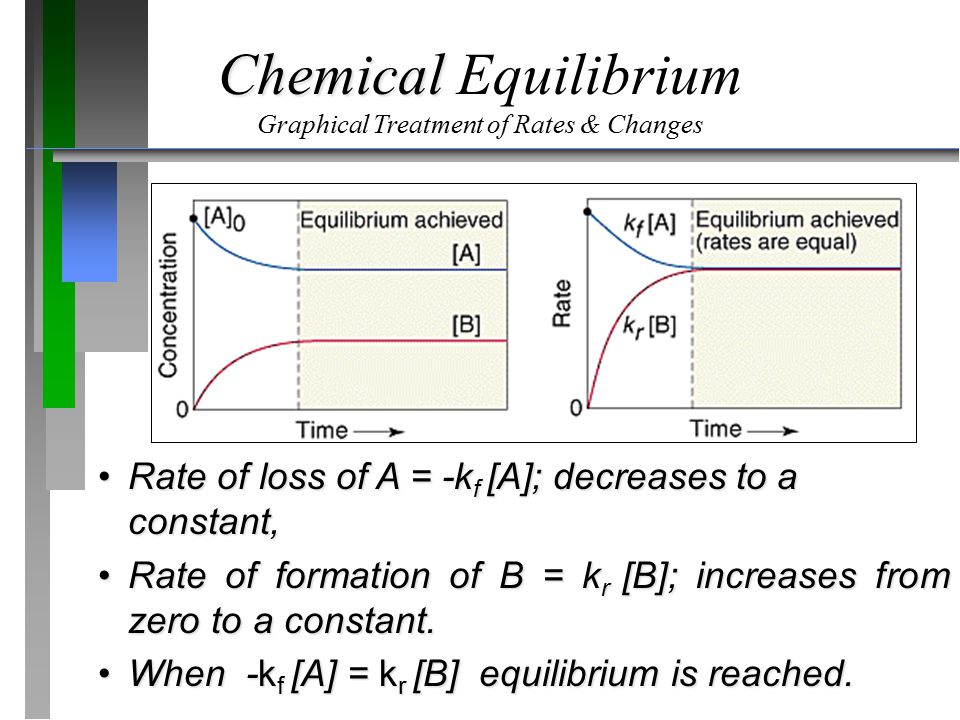 Chemical Chemical Equilibrium Graphical Treatment of Rates & Changes Rate of loss of A = -k f [A]; decreases to a constant,Rate of loss of A = -k f [A]; decreases to a constant, Rate of formation of B = k r [B]; increases from zero to a constant.Rate of formation of B = k r [B]; increases from zero to a constant.