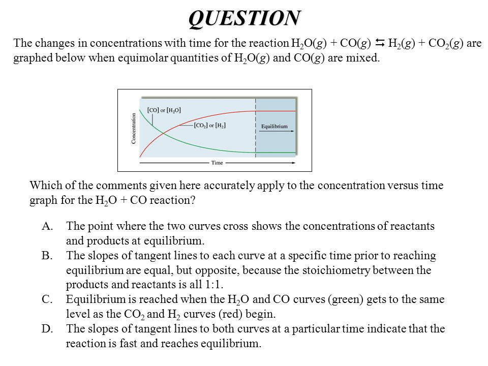 QUESTION Which of the comments given here accurately apply to the concentration versus time graph for the H 2 O + CO reaction? The changes in concentr