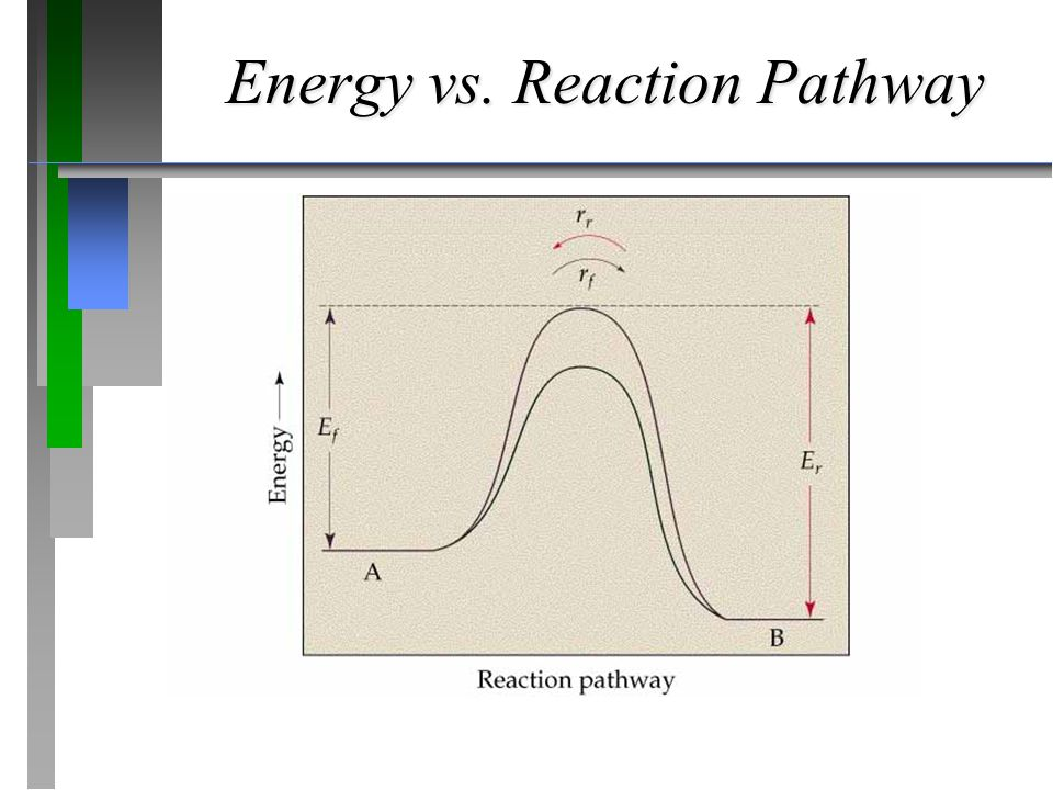 Energy vs. Reaction Pathway