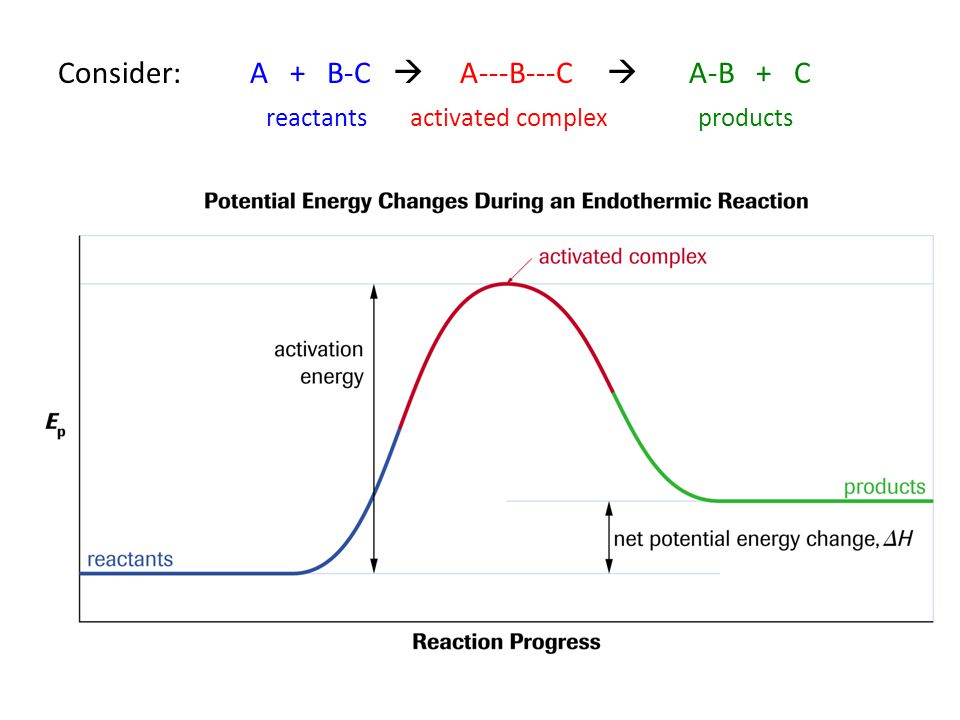 Consider:A + B-C  A---B---C  A-B + C reactantsactivated complexproducts (aka transition state) (bonds partially broken/formed)