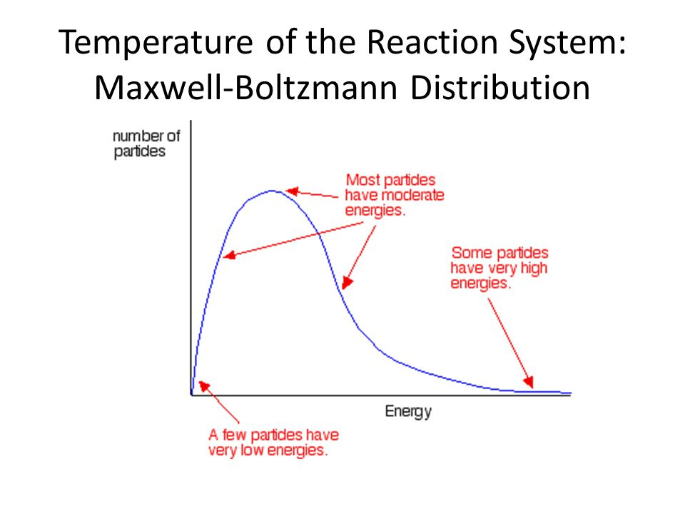 Temperature of the Reaction System: Maxwell-Boltzmann Distribution