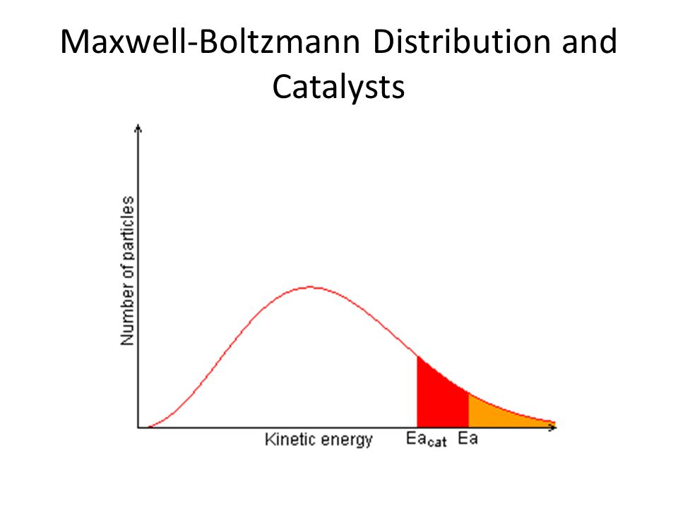 Maxwell-Boltzmann Distribution and Catalysts