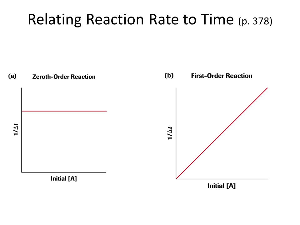 Relating Reaction Rate to Time (p. 378)
