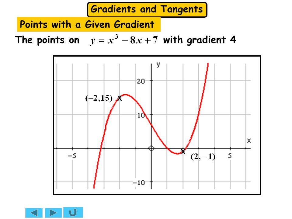 Gradients and Tangents SUMMARY  To find the point(s) on a curve with a given gradient: let equal the given gradient solve the resulting equation find the gradient function