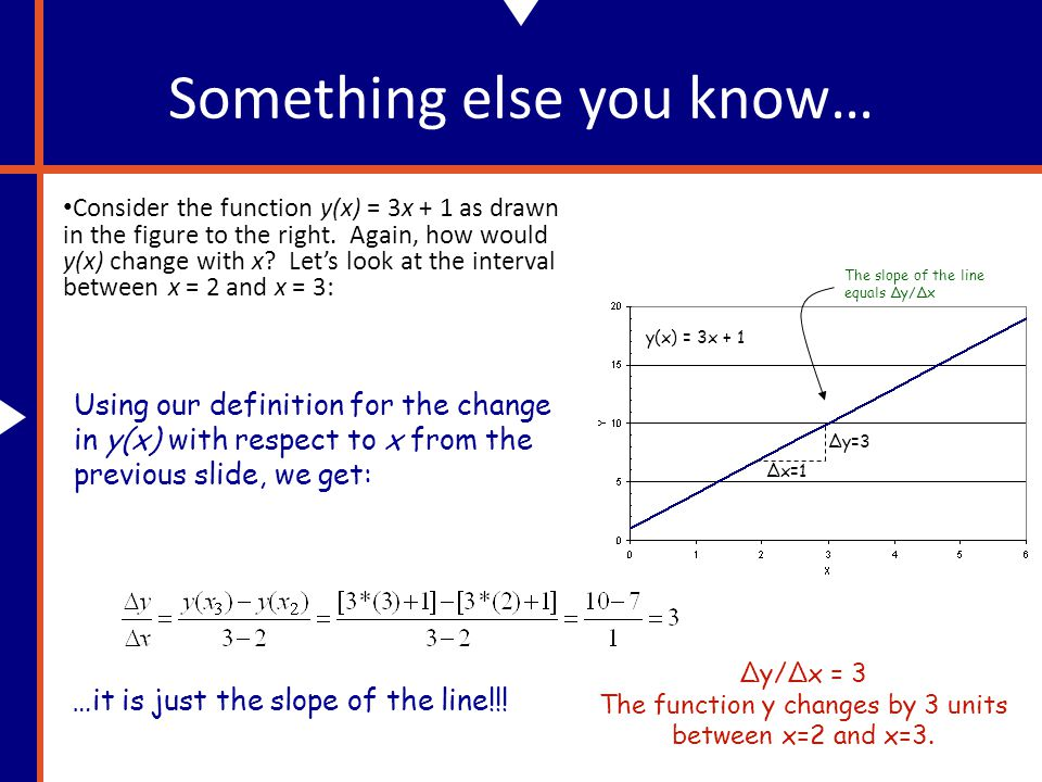 Example Continued We have found that the derivative of y(x) = 4x 3 –15x 2 +20 to be: dy/dx = 12x 2 -30x.