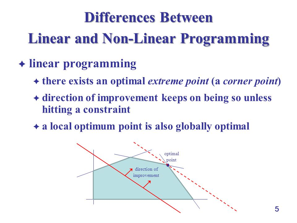 5 Differences Between Linear and Non-Linear Programming  linear programming  there exists an optimal extreme point (a corner point)  direction of improvement keeps on being so unless hitting a constraint  a local optimum point is also globally optimal direction of improvement optimal point