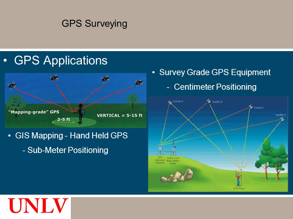 GPS Surveying GPS Applications Survey Grade GPS Equipment - Centimeter Positioning GIS Mapping - Hand Held GPS - Sub-Meter Positioning