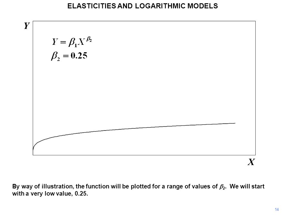 14 By way of illustration, the function will be plotted for a range of values of  2. We will start with a very low value, 0.25. Y X ELASTICITIES AND