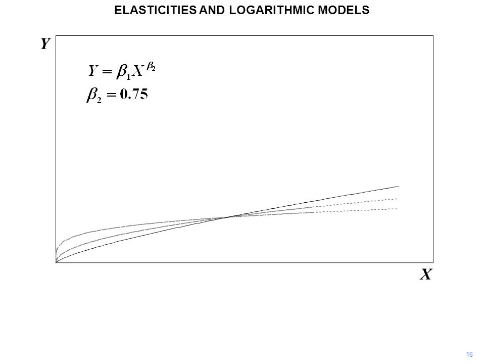 16 Y X ELASTICITIES AND LOGARITHMIC MODELS