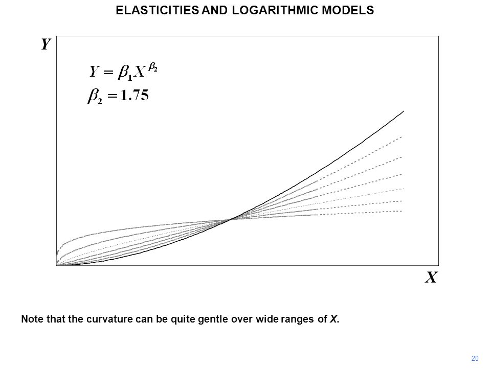 20 Note that the curvature can be quite gentle over wide ranges of X. Y X ELASTICITIES AND LOGARITHMIC MODELS