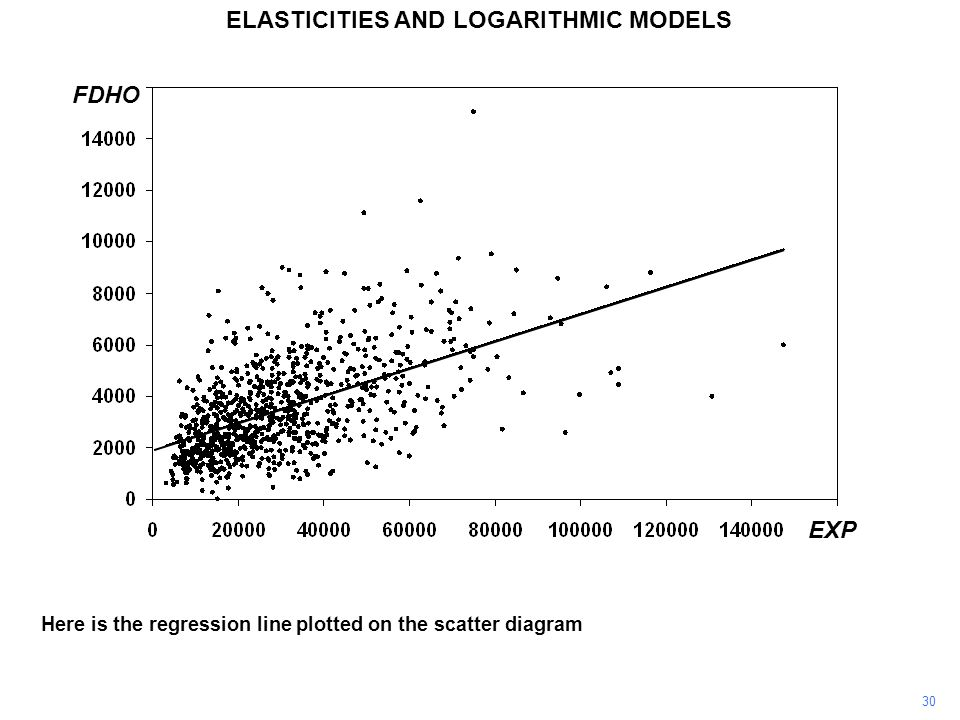 30 Here is the regression line plotted on the scatter diagram EXP FDHO ELASTICITIES AND LOGARITHMIC MODELS