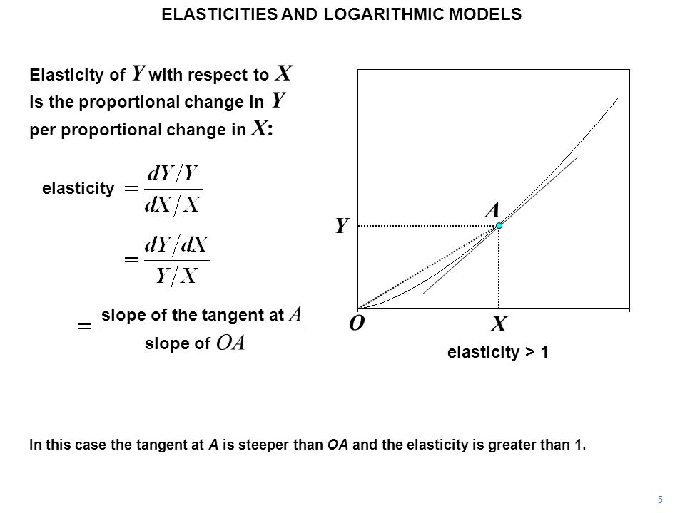 5 In this case the tangent at A is steeper than OA and the elasticity is greater than 1. A O Y X ELASTICITIES AND LOGARITHMIC MODELS Elasticity of Y w