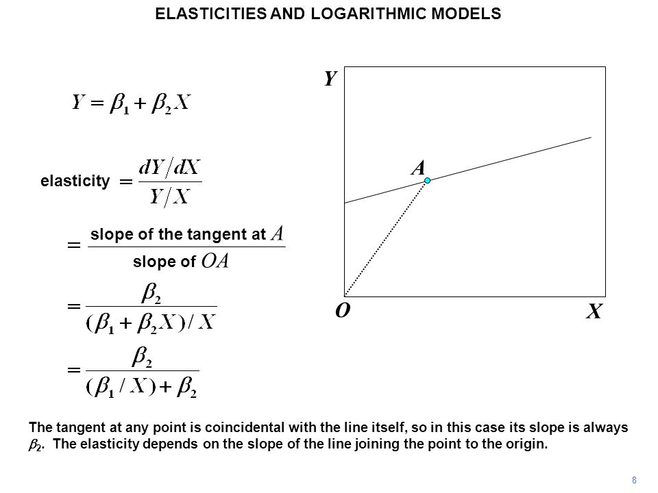 8 The tangent at any point is coincidental with the line itself, so in this case its slope is always  2. The elasticity depends on the slope of the l