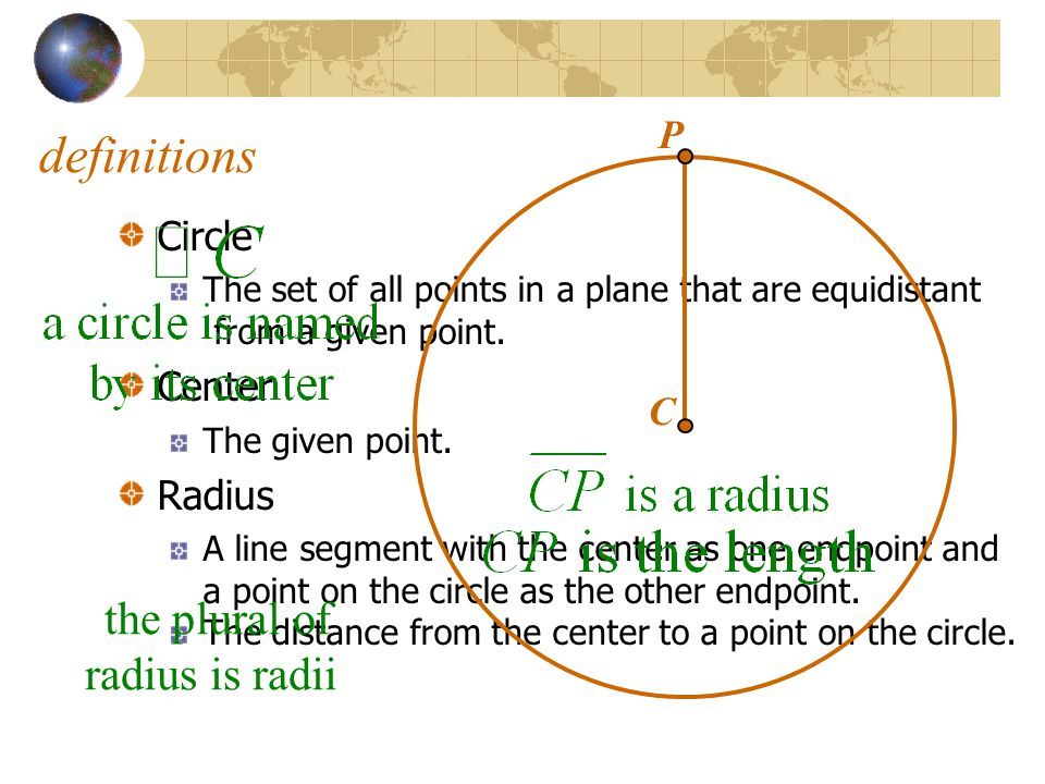 Circle The set of all points in a plane that are equidistant from a given point. Center The given point. Radius A line segment with the center as one