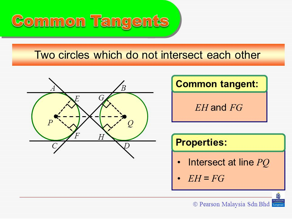  Pearson Malaysia Sdn Bhd Common tangent: EH and FG Properties: Intersect at line PQ EH = FG Two circles which do not intersect each other PQ AB C D E F G H