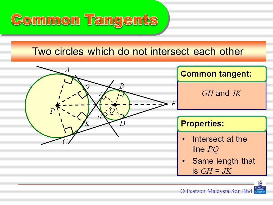  Pearson Malaysia Sdn Bhd Common tangent: GH and JK Properties: Intersect at the line PQ Same length that is GH = JK Two circles which do not intersect each other P A B C D F Q H G K J