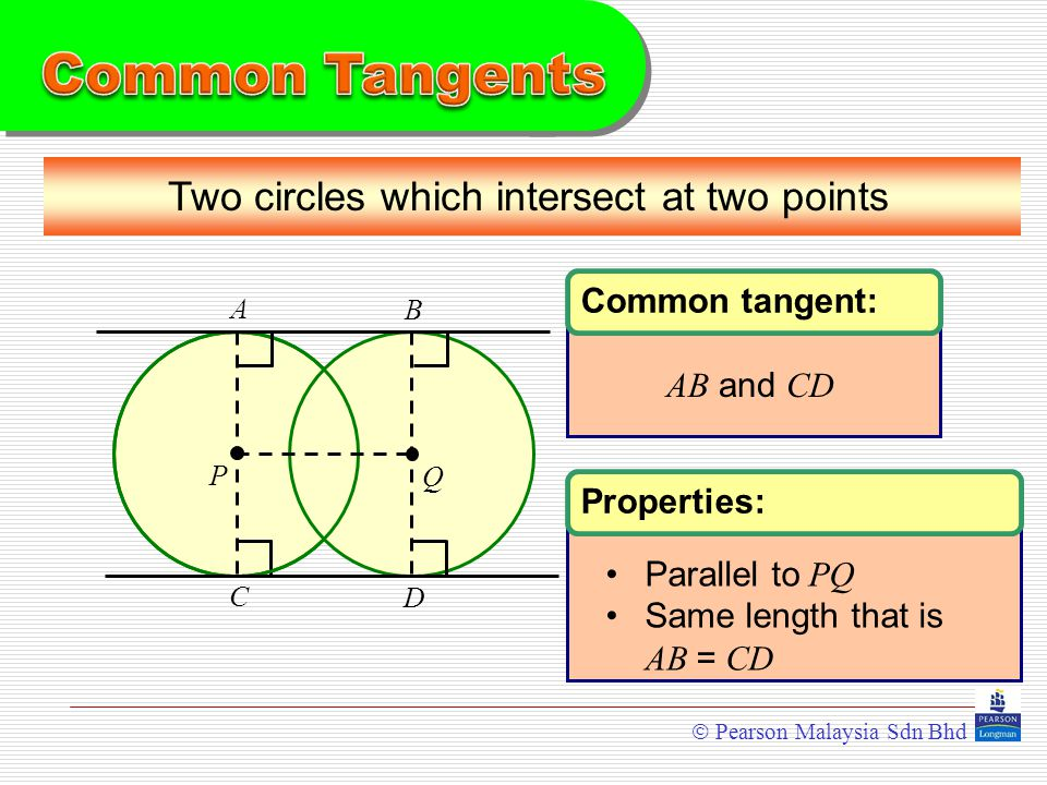  Pearson Malaysia Sdn Bhd Two circles which intersect at two points PQ A B C D Common tangent: AB and CD Properties: Parallel to PQ Same length that is AB = CD