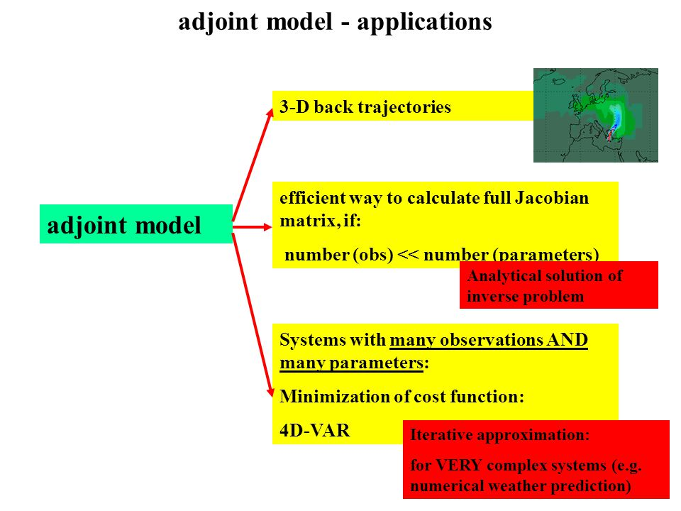 adjoint model - applications efficient way to calculate full Jacobian matrix, if: number (obs) << number (parameters) 3-D back trajectories Systems with many observations AND many parameters: Minimization of cost function: 4D-VAR adjoint model Analytical solution of inverse problem Iterative approximation: for VERY complex systems (e.g.