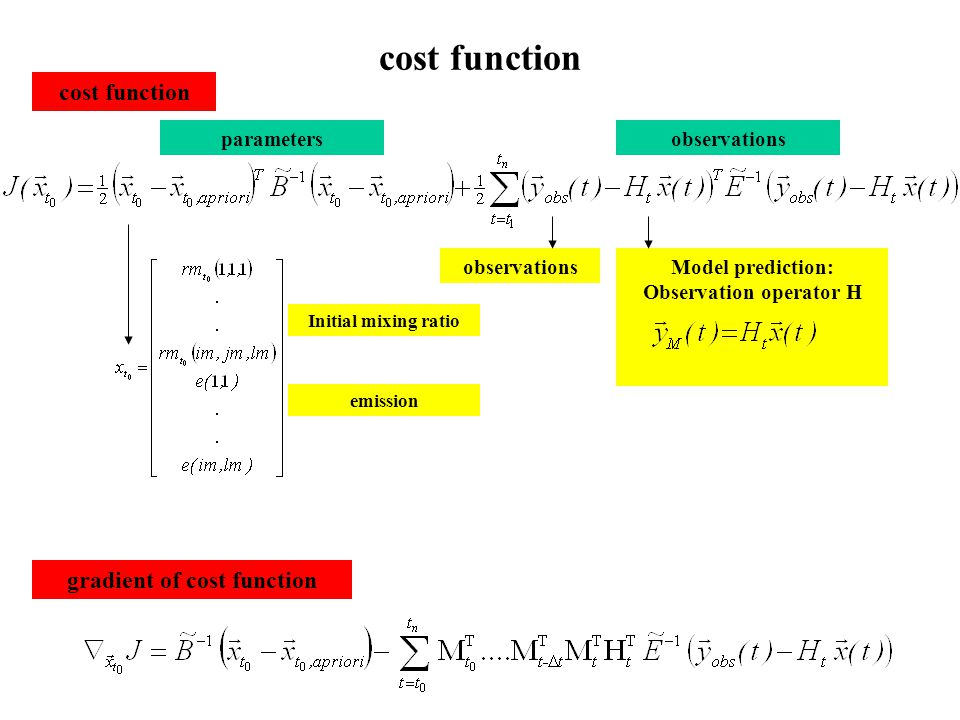 cost function parametersobservations Model prediction: Observation operator H observations Initial mixing ratio emission gradient of cost function