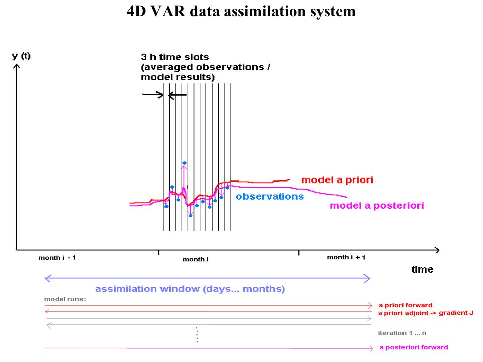 4D VAR data assimilation system