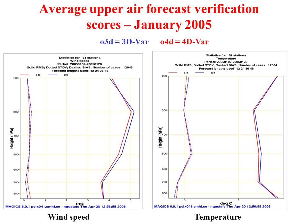 Average upper air forecast verification scores – January 2005 o3d = 3D-Var o4d = 4D-Var Wind speedTemperature