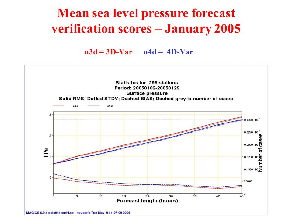 Mean sea level pressure forecast verification scores – January 2005 o3d = 3D-Var o4d = 4D-Var