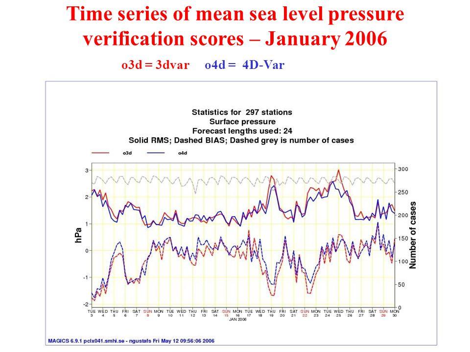 Time series of mean sea level pressure verification scores – January 2006 o3d = 3dvar o4d = 4D-Var