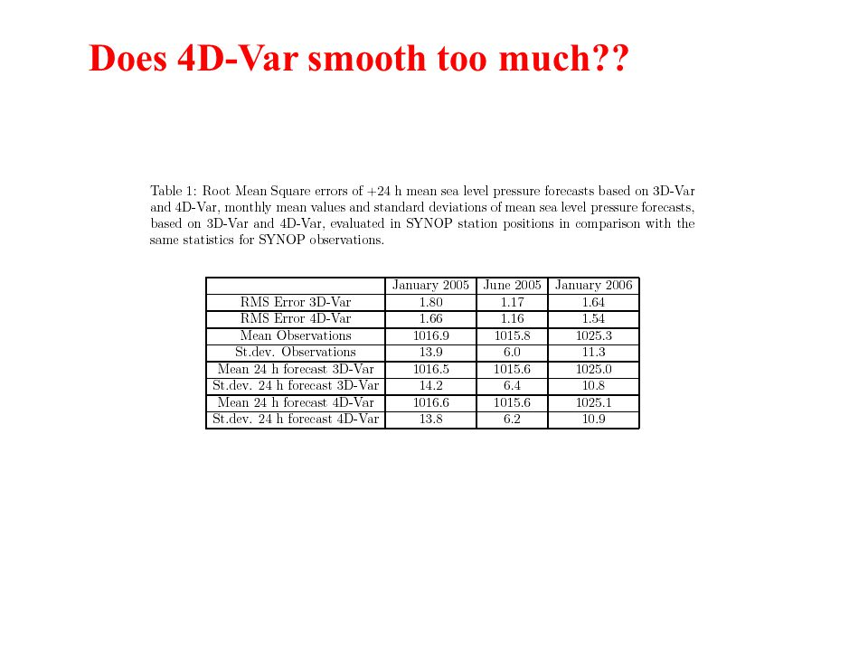 Does 4D-Var smooth too much??