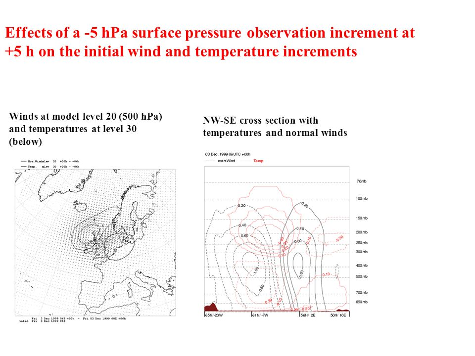 Effects of a -5 hPa surface pressure observation increment at +5 h on the initial wind and temperature increments Winds at model level 20 (500 hPa) an