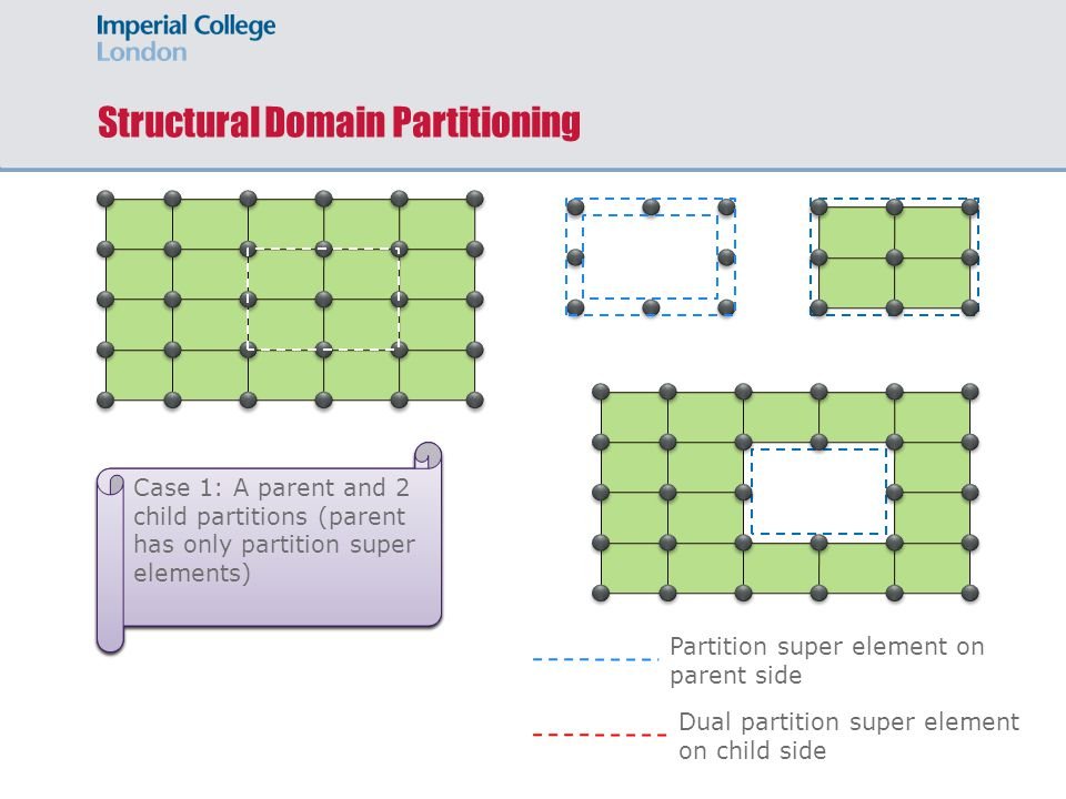 2 nd Level of Partitioning 1 st Level of Partitioning Structural Domain Partitioning Hierarchical Approach Partition super element on parent side Dual partition super element on child side