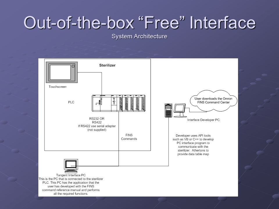 """Out-of-the-box """"Free"""" Interface System Architecture"""