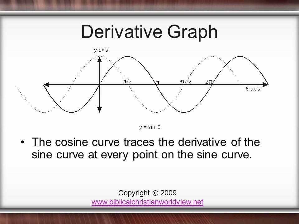 Derivative Graph The cosine curve traces the derivative of the sine curve at every point on the sine curve. Copyright  2009 www.biblicalchristianworl