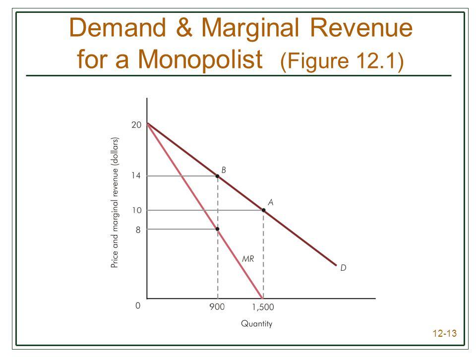 12-13 Demand & Marginal Revenue for a Monopolist (Figure 12.1)