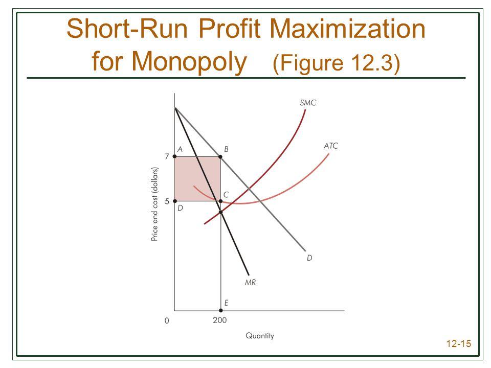 12-15 Short-Run Profit Maximization for Monopoly (Figure 12.3)