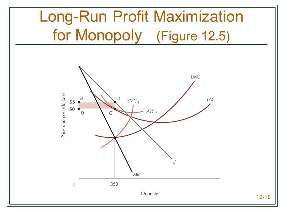 12-18 Long-Run Profit Maximization for Monopoly (Figure 12.5)