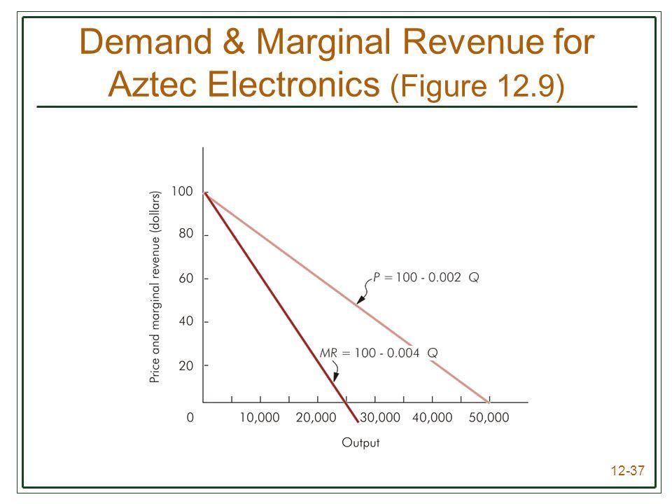 12-37 Demand & Marginal Revenue for Aztec Electronics (Figure 12.9)