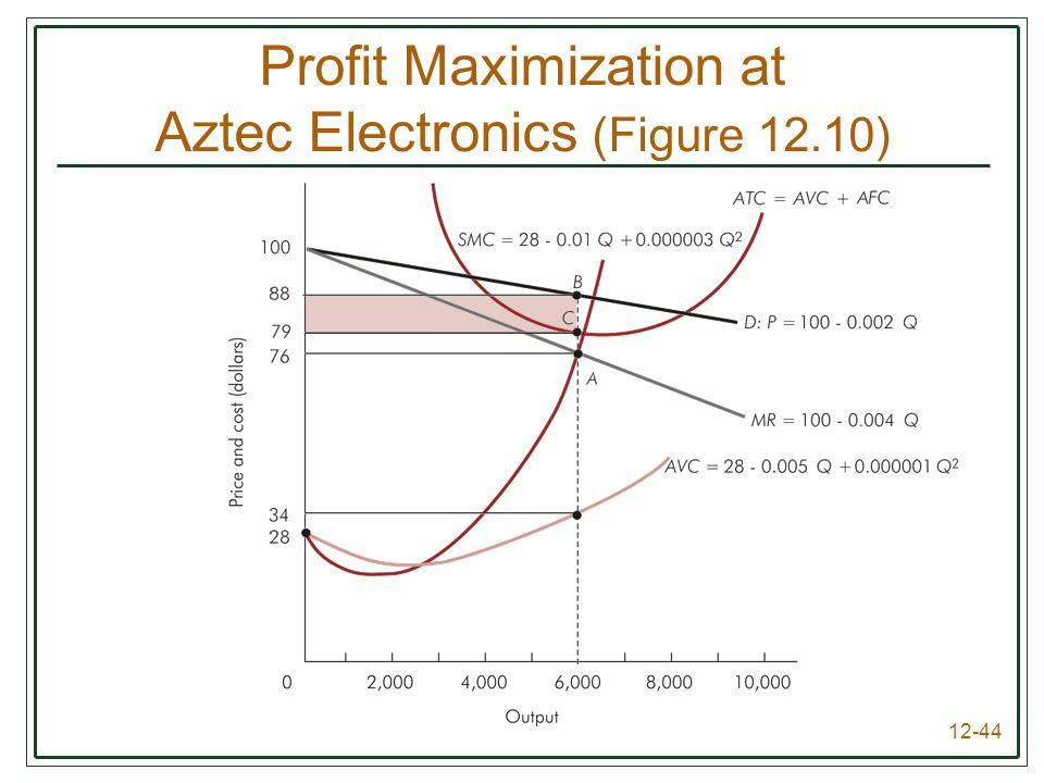 12-44 Profit Maximization at Aztec Electronics (Figure 12.10)