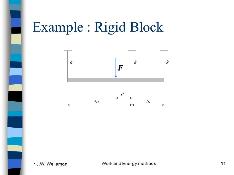 Ir J.W. Welleman Work and Energy methods11 Example : Rigid Block kkk 4a2a F a