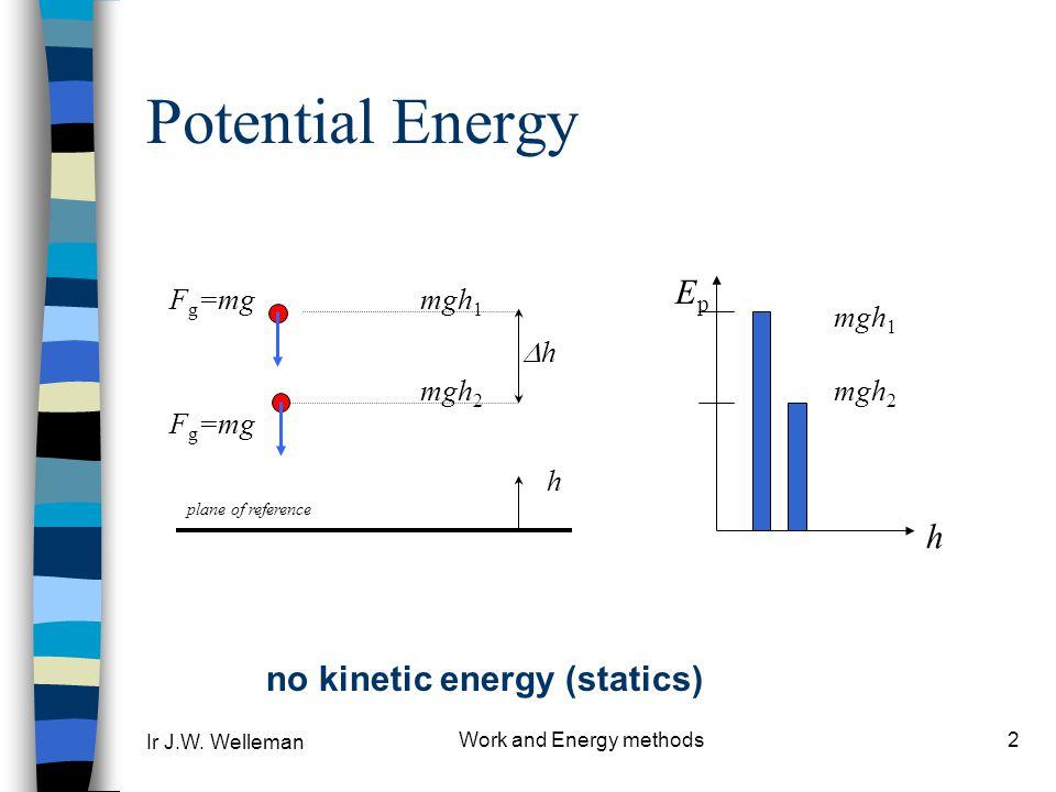 Ir J.W. Welleman Work and Energy methods2 Potential Energy EpEp h F g =mg plane of reference mgh 2 mgh 1 h hh mgh 2 mgh 1 no kinetic energy (statics