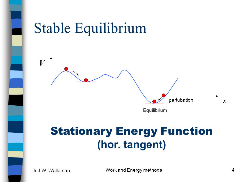 Ir J.W. Welleman Work and Energy methods4 Stable Equilibrium Equilibrium x V pertubation Stationary Energy Function (hor. tangent)