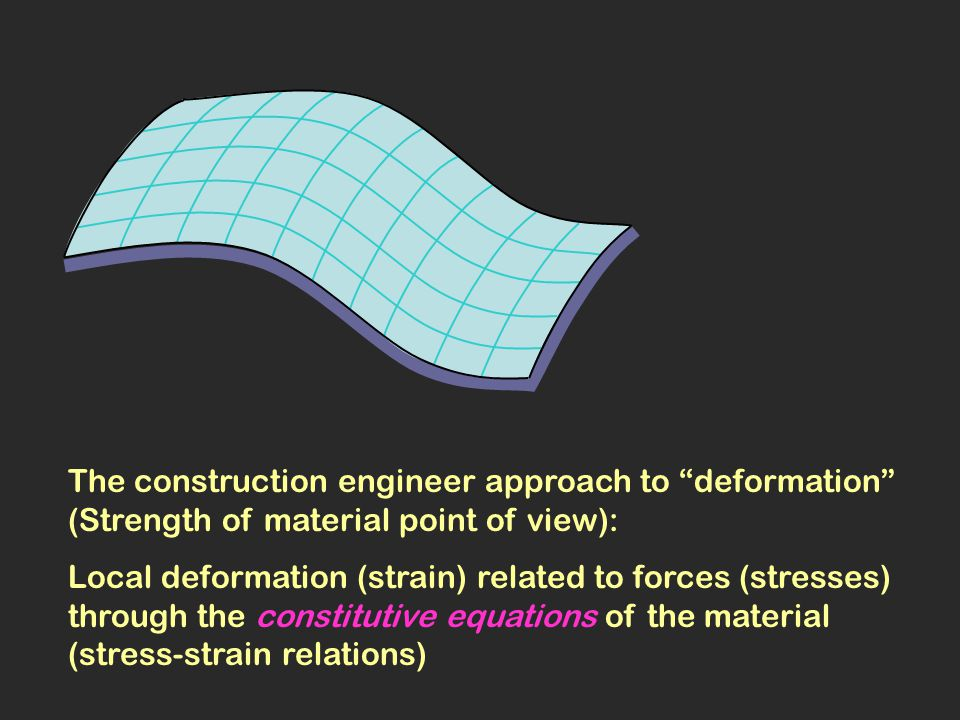 Deformation of a curved surface – Bending Normal section at P: intersection of surface with any plane containing the surface normal at P R = radius of circle best fitting to normal section k = 1/R curvature of normal section at P R Among all normal sections there are two perpendicular principal directions where the curvature obtains its maximum value k 1 and its minimum value k 2 (principal curvatures)