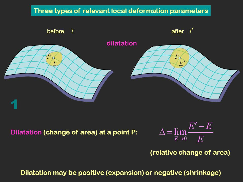 Diagonalization of F beforeafter Planar deformation is completely determined by the gradient matrix F