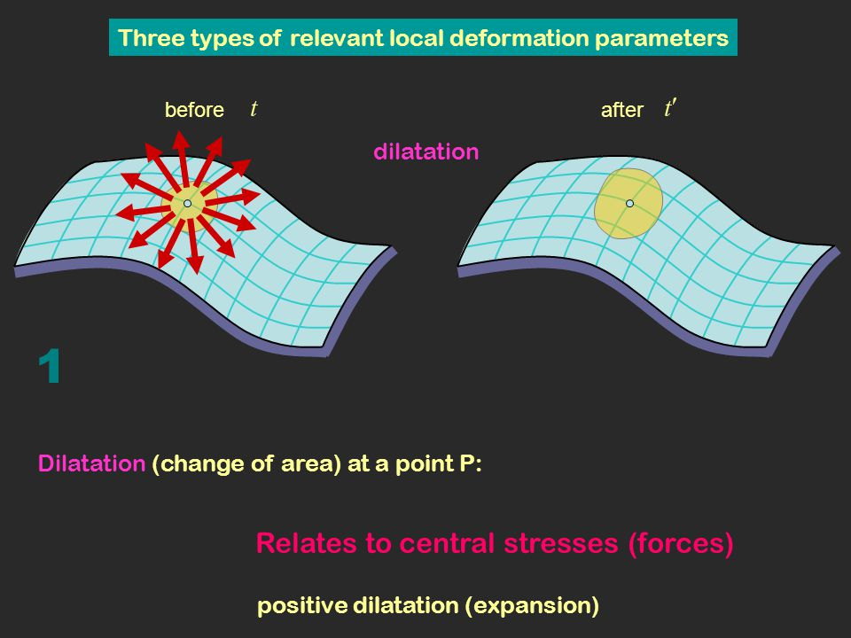 For dilatation and maximum shear the surface is approximated by the local tangent plane at P (best fitting plane) Deformation of a curved surface