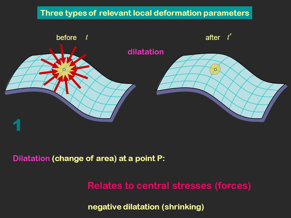 For dilatation and maximum shear the surface is approximated by the local tangent plane at P (best fitting plane) For maximum bending the surface is approximated by the local oscillating ellipsoid at P (best fitting ellipsoid)