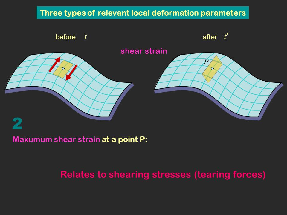 original epoch t second epoch t Deformation of a curved surface – Dilatation and maximum shear strain